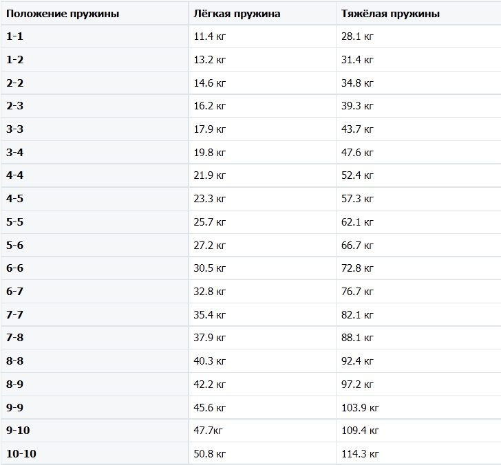 Таблица нагрузок эспандера RBA